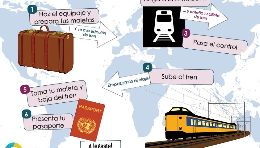 Train vocabulary in Spanish - Skype Spanish lessons