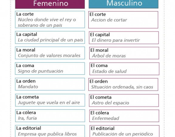 Words that change with gender_Skype Spanish lessons